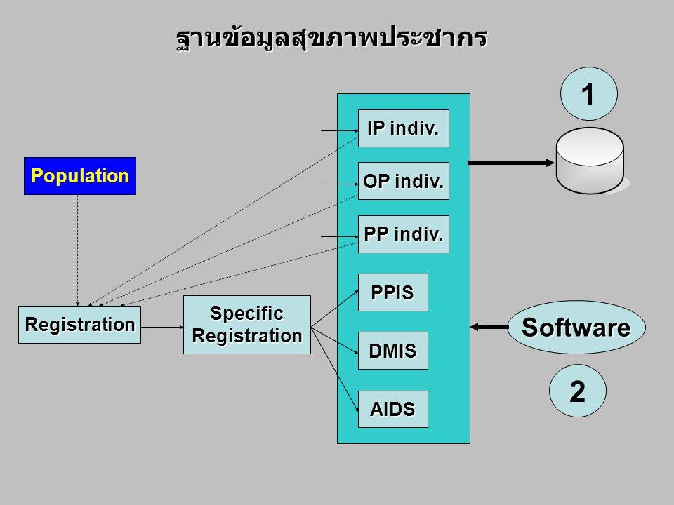 ฐานข้อมูลสุขภาพประชากร Population Registration SpecificRegistration IP indiv. OP indiv. PPIS DMIS PP indiv. AIDS Software 1 2