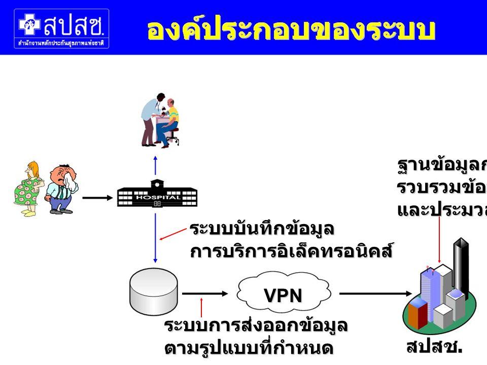 ระบบบันทึกข้อมูลการบริการอิเล็คทรอนิคส์ ระบบการส่งออกข้อมูลตามรูปแบบที่กำหนด VPN ฐานข้อมูลกลางรวบรวมข้อมูลและประมวลผล