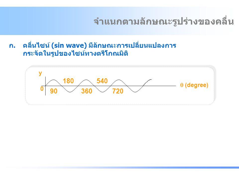 จำแนกตามลักษณะรูปร่างของคลื่น ก.คลื่นไซน์ (sin wave) มีลักษณะการเปลี่ยนแปลงการ กระจัดในรูปของไซน์ทางตรีโกณมิติ y 0 90 360 720  (degree) 540180 จำแนกต