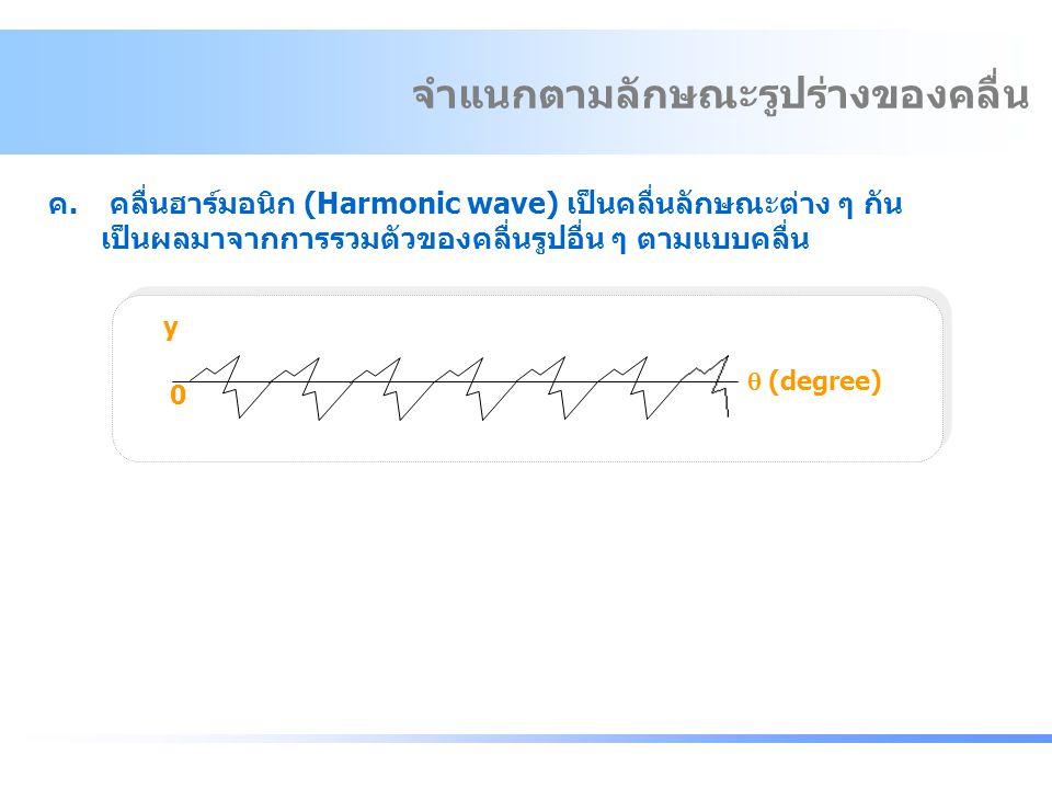 จำแนกตามลักษณะรูปร่างของคลื่น y 0  (degree) ค.คลื่นฮาร์มอนิก (Harmonic wave) เป็นคลื่นลักษณะต่าง ๆ กัน เป็นผลมาจากการรวมตัวของคลื่นรูปอื่น ๆ ตามแบบคล