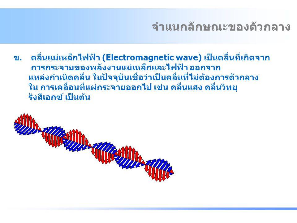 ข.คลื่นแม่เหล็กไฟฟ้า (Electromagnetic wave) เป็นคลื่นที่เกิดจาก การกระจายของพลังงานแม่เหล็กและไฟฟ้า ออกจาก แหล่งกำเนิดคลื่น ในปัจจุบันเชื่อว่าเป็นคลื่