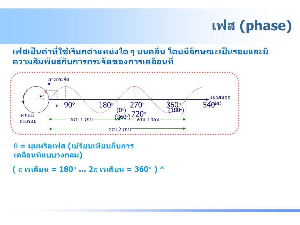 เฟส (phase) เฟสเป็นคำที่ใช้เรียกตำแหน่งใด ๆ บนคลื่น โดยมีลักษณะเป็นรอบและมี ความสัมพันธ์กับการกระจัดของการเคลื่อนที่  = มุมหรือเฟส (เปรียบเทียบกับการ