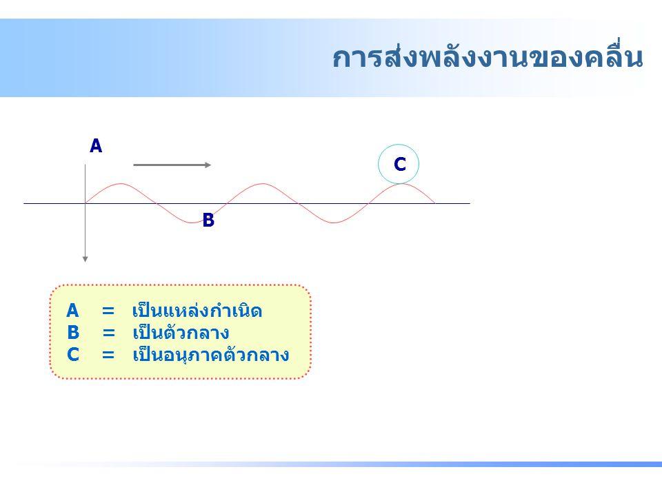 A B C A = เป็นแหล่งกำเนิด B = เป็นตัวกลาง C = เป็นอนุภาคตัวกลาง - การส่งพลังงานของคลื่น