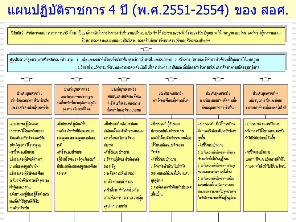 แผนปฏิบัติราชการ 4 ปี ( พ. ศ.2551-2554) ของ สอศ.