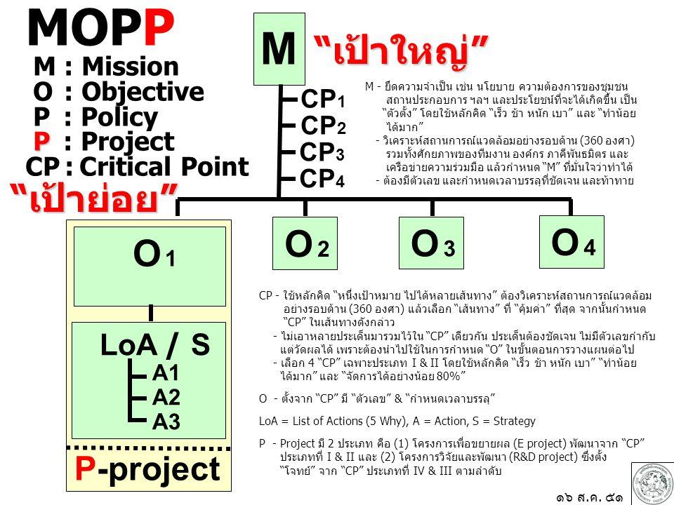 M O 1 O 2 O 2 LoA / S A1 A2 A3 CP 1 เป้าใหญ่ CP - ใช้หลักคิด หนึ่งเป้าหมาย ไปได้หลายเส้นทาง ต้องวิเคราะห์สถานการณ์แวดล้อม อย่างรอบด้าน (360 องศา) แล้วเลือก เส้นทาง ที่ คุ้มค่า ที่สุด จากนั้นกำหนด CP ในเส้นทางดังกล่าว - ไม่เอาหลายประเด็นมารวมไว้ใน CP เดียวกัน ประเด็นต้องชัดเจน ไม่มีตัวเลขกำกับ แต่วัดผลได้ เพราะต้องนำไปใช้ในการกำหนด O ในขั้นตอนการวางแผนต่อไป - เลือก 4 CP เฉพาะประเภท I & II โดยใช้หลักคิด เร็ว ช้า หนัก เบา ทำน้อย ได้มาก และ จัดการได้อย่างน้อย 80% O - ตั้งจาก CP มี ตัวเลข & กำหนดเวลาบรรลุ LoA = List of Actions (5 Why), A = Action, S = Strategy P - Project มี 2 ประเภท คือ (1) โครงการเพื่อขยายผล (E project) พัฒนาจาก CP ประเภทที่ I & II และ (2) โครงการวิจัยและพัฒนา (R&D project) ซึ่งตั้ง โจทย์ จาก CP ประเภทที่ IV & III ตามลำดับ P-project O 3 O 3 ๑๖ ส.ค.