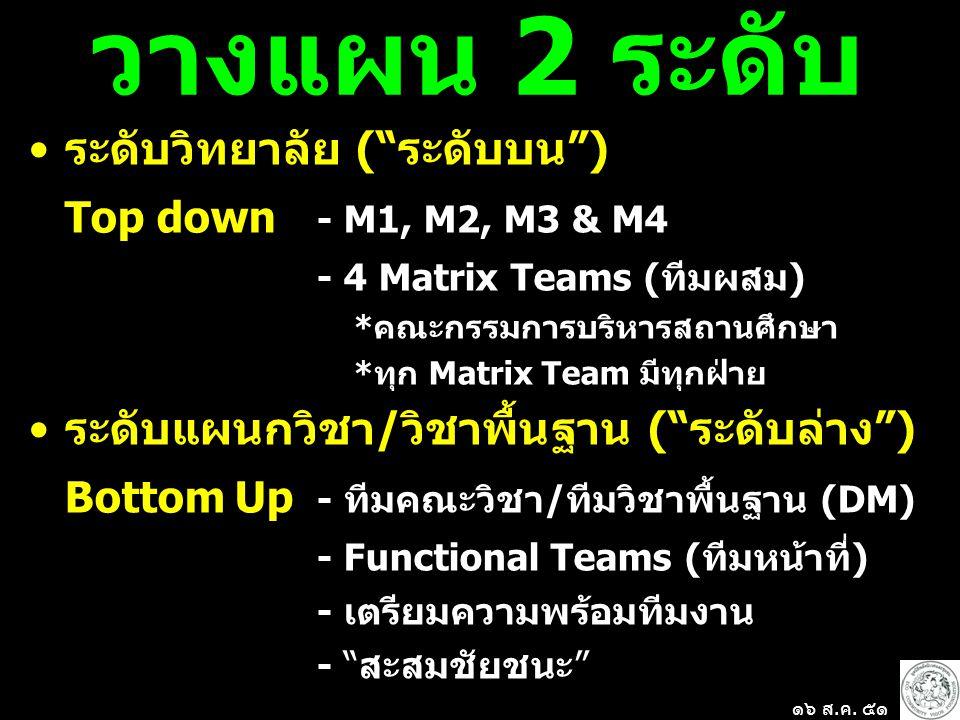 วางแผน 2 ระดับ ระดับวิทยาลัย ( ระดับบน ) Top down - M1, M2, M3 & M4 - 4 Matrix Teams (ทีมผสม) *คณะกรรมการบริหารสถานศึกษา *ทุก Matrix Team มีทุกฝ่าย ระดับแผนกวิชา/วิชาพื้นฐาน ( ระดับล่าง ) Bottom Up - ทีมคณะวิชา/ทีมวิชาพื้นฐาน (DM) - Functional Teams (ทีมหน้าที่) - เตรียมความพร้อมทีมงาน - สะสมชัยชนะ ๑๖ ส.ค.