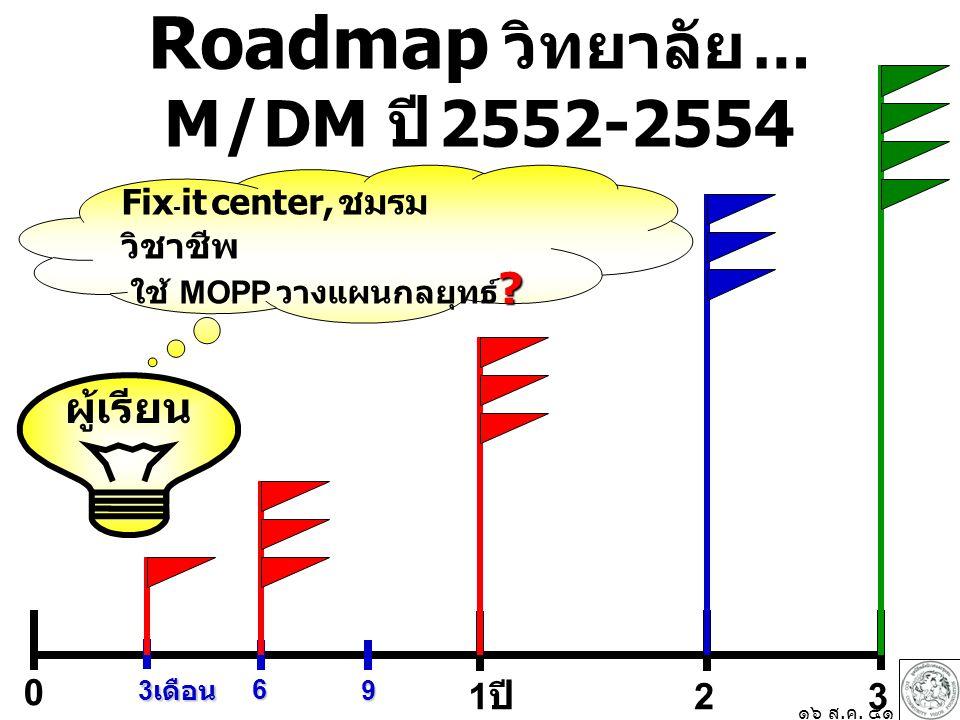 Roadmap วิทยาลัย … M / DM ปี 2552-2554 0 1 ปี 23 3 เดือน 6 9 ๑๖ ส.ค. ๕๑ Fix - it center, ชมรม วิชาชีพ ? ใช้ MOPP วางแผนกลยุทธ์ ? ผู้เรียน