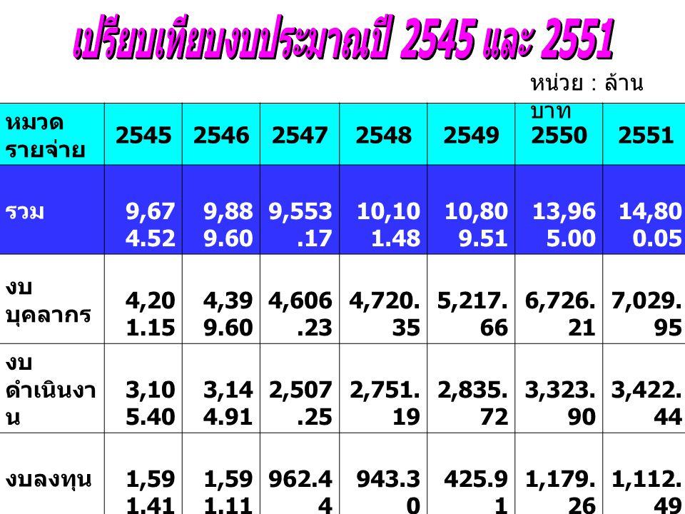 หมวด รายจ่าย 2545254625472548254925502551 รวม 9,67 4.52 9,88 9.60 9,553.17 10,10 1.48 10,80 9.51 13,96 5.00 14,80 0.05 งบ บุคลากร 4,20 1.15 4,39 9.60 4,606.23 4,720.