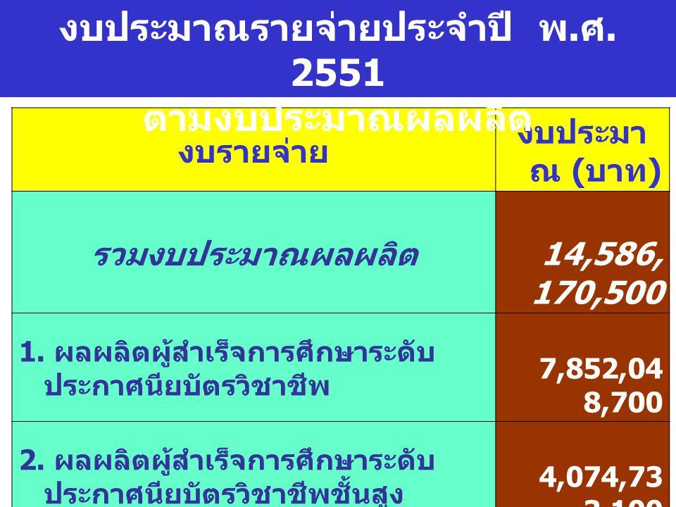 งบรายจ่าย งบประมา ณ ( บาท ) รวมงบประมาณผลผลิต 14,586, 170,500 1.
