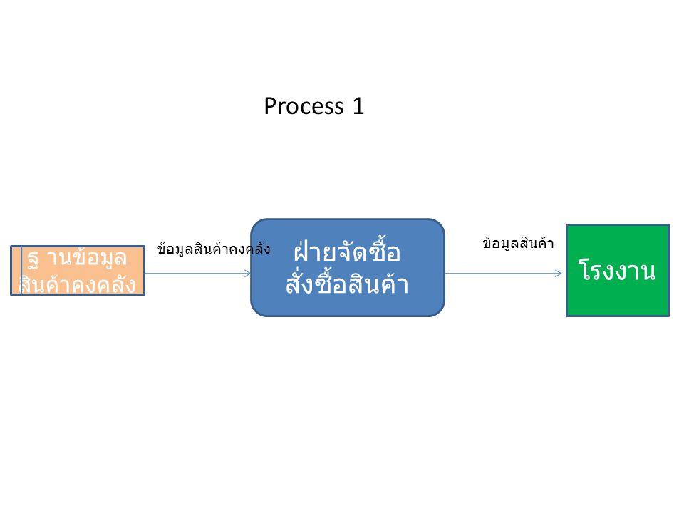 ฐานข้อมูล การเงิน ฝ่ายบัญชี ทำบัญชีในงบ ต่าง ๆ ฝ่าย บริหาร ข้อมูลการเงิน งบการเงิน Process2