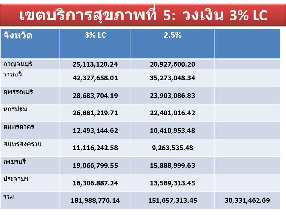 เขตบริการสุขภาพที่ 5: วงเงิน 3% LC จังหวัด 3% LC2.5% กาญจนบุรี 25,113,120.24 20,927,600.20 ราชบุรี 42,327,658.0135,273,048.34 สุพรรณบุรี 28,683,704.19