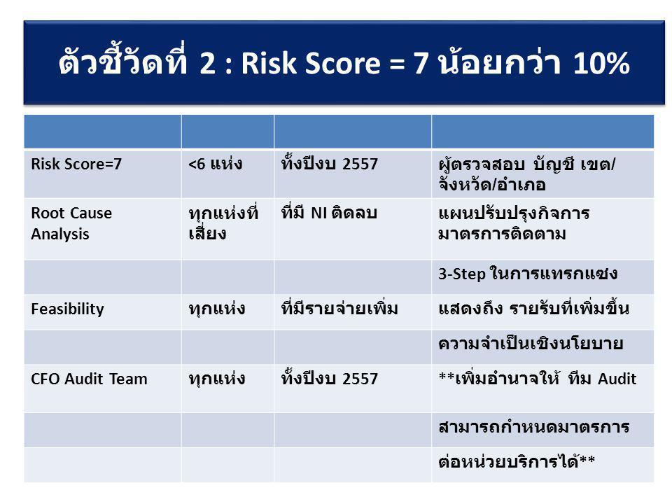 Risk Score=7 <6 แห่งทั้งปีงบ 2557 ผู้ตรวจสอบ บัญชี เขต / จังหวัด / อำเภอ Root Cause Analysis ทุกแห่งที่ เสี่ยง ที่มี NI ติดลบแผนปรับปรุงกิจการ มาตรการ
