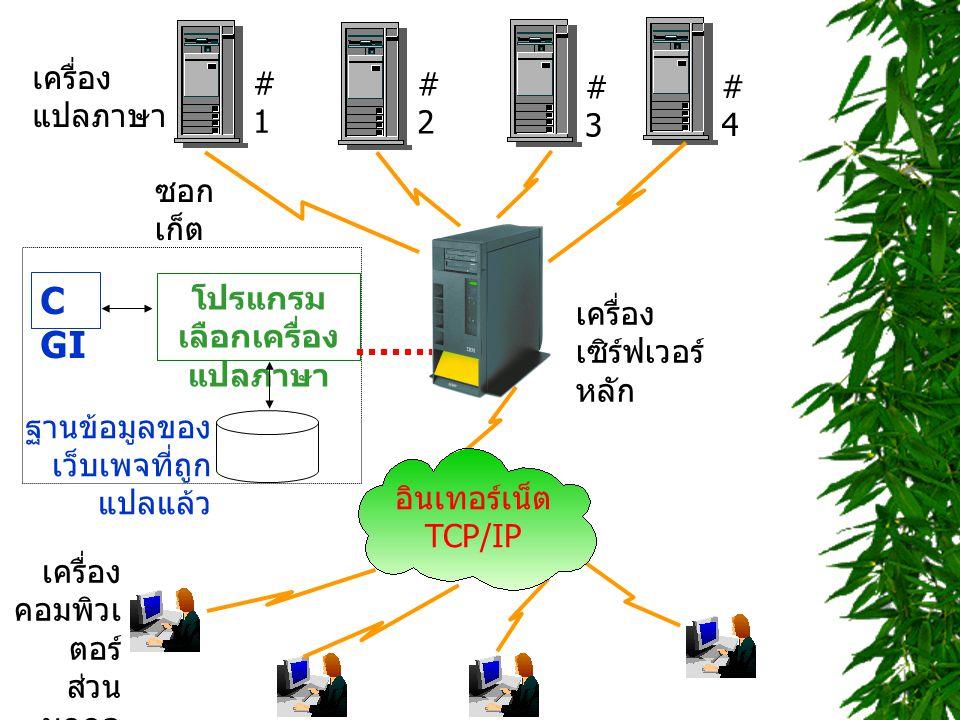 C GI โปรแกรม เลือกเครื่อง แปลภาษา ฐานข้อมูลของ เว็บเพจที่ถูก แปลแล้ว เครื่อง เซิร์ฟเวอร์ หลัก อินเทอร์เน็ต TCP/IP ซอก เก็ต เครื่อง แปลภาษา #1#1 #2#2 #3#3 #4#4 เครื่อง คอมพิวเ ตอร์ ส่วน บุคคล
