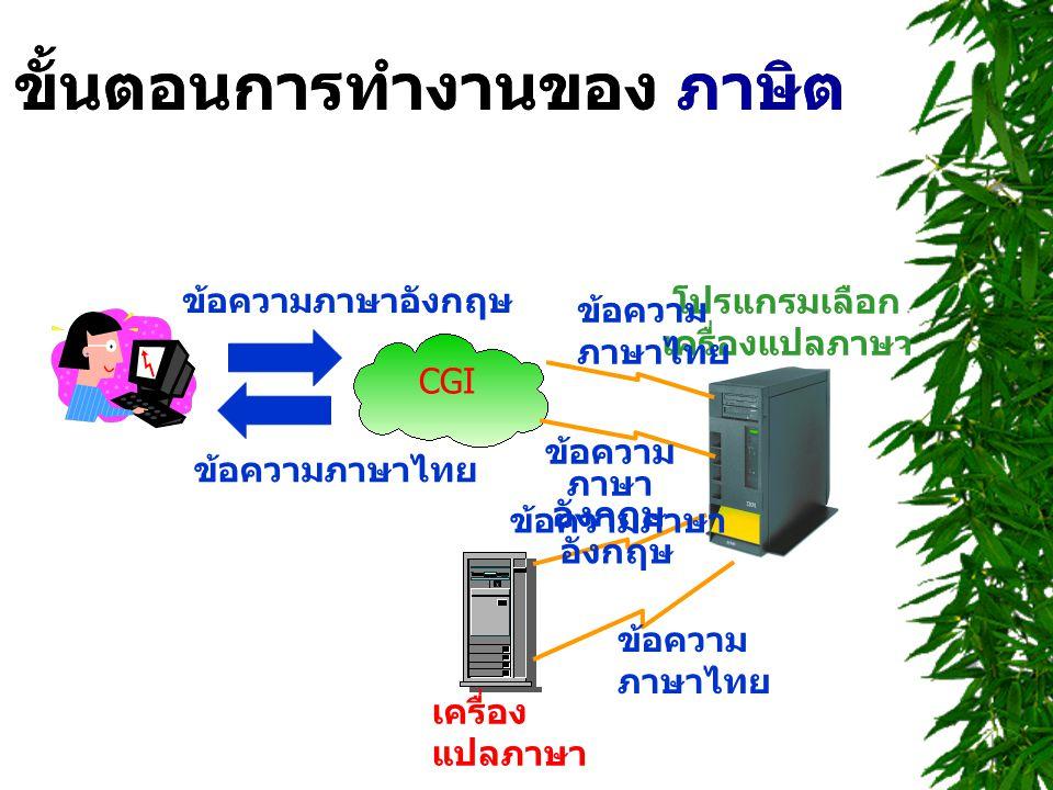 ขั้นตอนการทำงานของ ภาษิต ข้อความภาษาอังกฤษ ข้อความภาษาไทย ขั้นตอนการทำงานของ ภาษิต CGI โปรแกรมเลือก เครื่องแปลภาษา ข้อความ ภาษา อังกฤษ ข้อความ ภาษาไทย ข้อความภาษา อังกฤษ ข้อความ ภาษาไทย