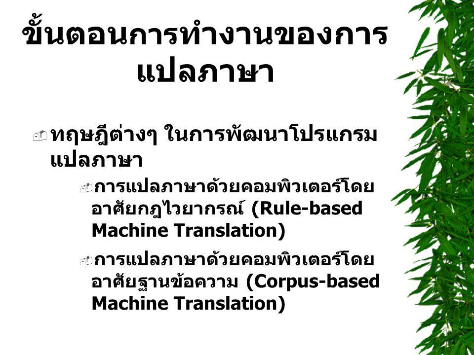 ขั้นตอน การ ทำงานของการ แปลภาษา  ทฤษฎีต่างๆ ในการพัฒนาโปรแกรม แปลภาษา  การแปลภาษาด้วยคอมพิวเตอร์โดย อาศัยกฎไวยากรณ์ (Rule-based Machine Translation)  การแปลภาษาด้วยคอมพิวเตอร์โดย อาศัยฐานข้อความ (Corpus-based Machine Translation)