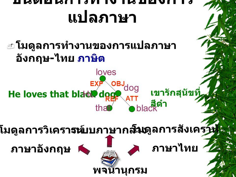 ขั้นตอน การ ทำงานของการ แปลภาษา  โมดูลการทำงานของการแปลภาษา อังกฤษ - ไทย ภาษิต พจนานุกรม โมดูลการวิเคราะห์ ภาษาอังกฤษ ระบบภาษากลาง โมดูลการสังเคราห์ ภาษาไทย He loves that black dog.