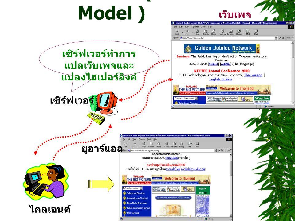 เซิร์ฟเวอร์โมเดล ( Server Model ) ไคลเอนต์ ยูอาร์แอล เซิร์ฟเวอร์ เซิร์ฟเวอร์ทำการ แปลเว็บเพจและ แปลงไฮเปอร์ลิงค์ เว็บเพจ
