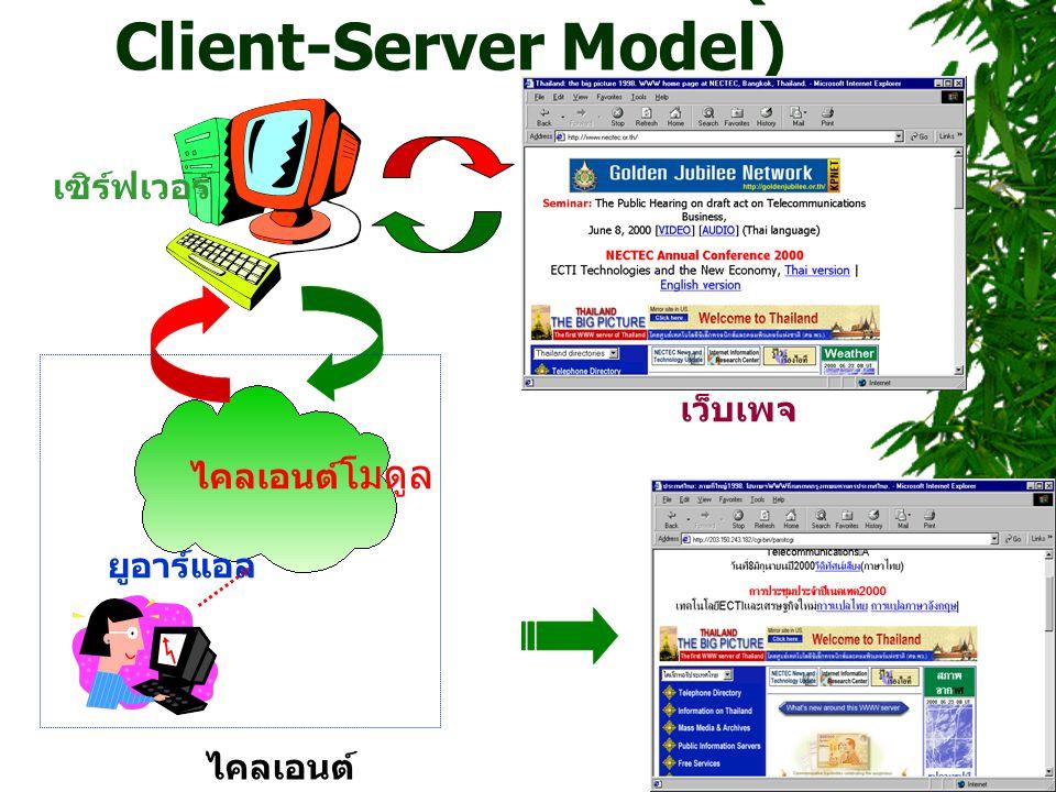 ไคลเอนต์ - เซิร์ฟเวอร์ ( Client-Server Model) ไคลเอนต์ เซิร์ฟเวอร์ เว็บเพจ ไคลเอนต์ โมดูล ยูอาร์แอล