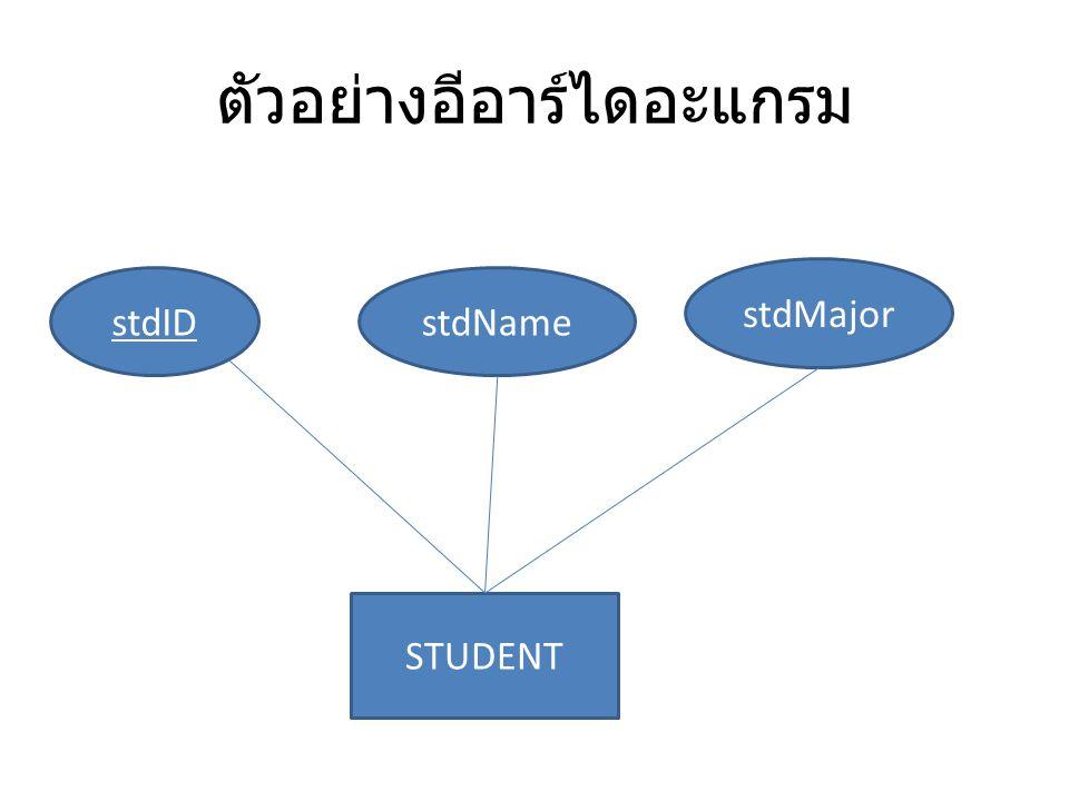 ตัวอย่างอีอาร์ไดอะแกรม STUDENT stdIDstdName stdMajor