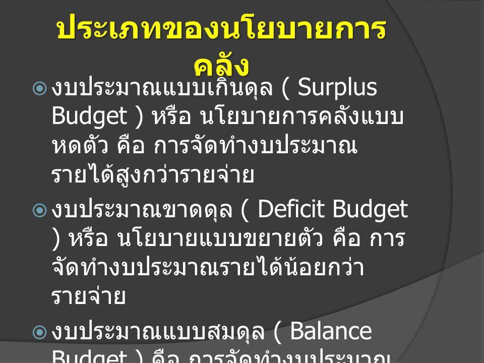 ประเภทของนโยบายการ คลัง  งบประมาณแบบเกินดุล ( Surplus Budget ) หรือ นโยบายการคลังแบบ หดตัว คือ การจัดทำงบประมาณ รายได้สูงกว่ารายจ่าย  งบประมาณขาดดุล