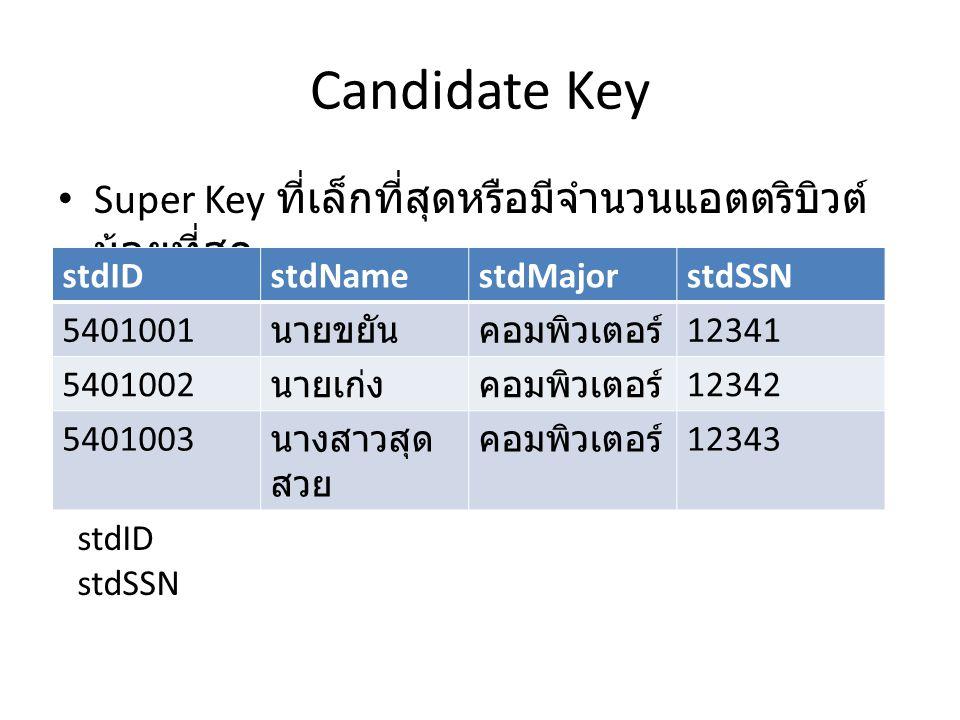 Candidate Key Super Key ที่เล็กที่สุดหรือมีจำนวนแอตตริบิวต์ น้อยที่สุด stdIDstdNamestdMajorstdSSN 5401001 นายขยันคอมพิวเตอร์ 12341 5401002 นายเก่งคอมพ