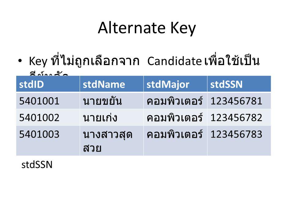 Alternate Key Key ที่ไม่ถูกเลือกจาก Candidate เพื่อใช้เป็น คีย์หลัก stdIDstdNamestdMajorstdSSN 5401001 นายขยันคอมพิวเตอร์ 123456781 5401002 นายเก่งคอม