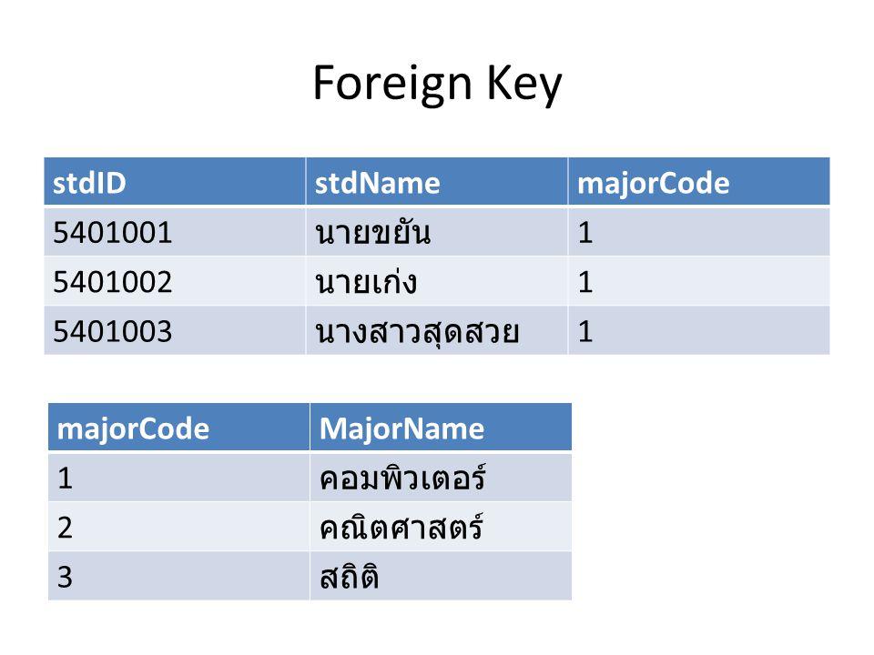Foreign Key stdIDstdNamemajorCode 5401001 นายขยัน 1 5401002 นายเก่ง 1 5401003 นางสาวสุดสวย 1 majorCodeMajorName 1 คอมพิวเตอร์ 2 คณิตศาสตร์ 3 สถิติ