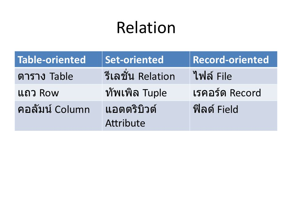 Relation Table-orientedSet-orientedRecord-oriented ตาราง Table รีเลชั่น Relation ไฟล์ File แถว Row ทัพเพิล Tuple เรคอร์ด Record คอลัมน์ Column แอตตริบ