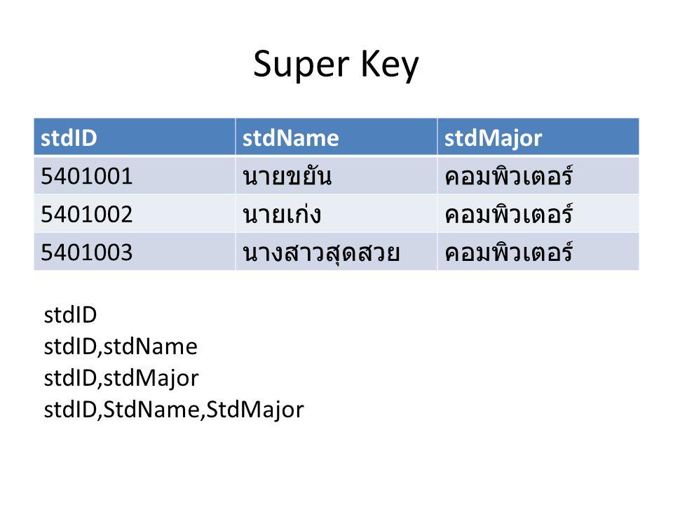 Super Key stdIDstdNamestdMajor 5401001 นายขยันคอมพิวเตอร์ 5401002 นายเก่งคอมพิวเตอร์ 5401003 นางสาวสุดสวยคอมพิวเตอร์ stdID stdID,stdName stdID,stdMajo