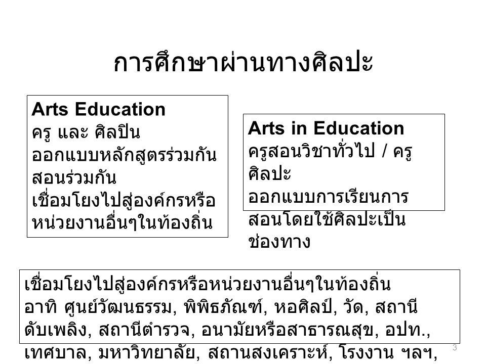 การศึกษาผ่านทางศิลปะ Arts Education ครู และ ศิลปิน ออกแบบหลักสูตรร่วมกัน สอนร่วมกัน เชื่อมโยงไปสู่องค์กรหรือ หน่วยงานอื่นๆในท้องถิ่น อาทิ ศูนย์วัฒนธรร