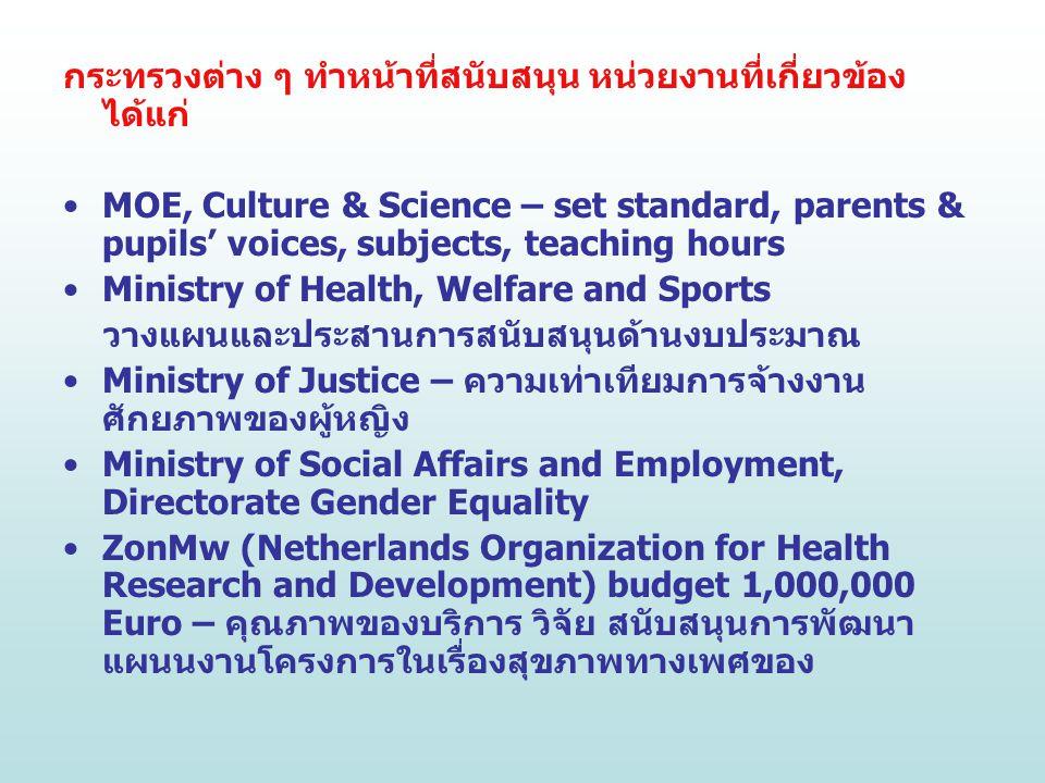 กระทรวงต่าง ๆ ทำหน้าที่สนับสนุน หน่วยงานที่เกี่ยวข้อง ได้แก่ MOE, Culture & Science – set standard, parents & pupils' voices, subjects, teaching hours