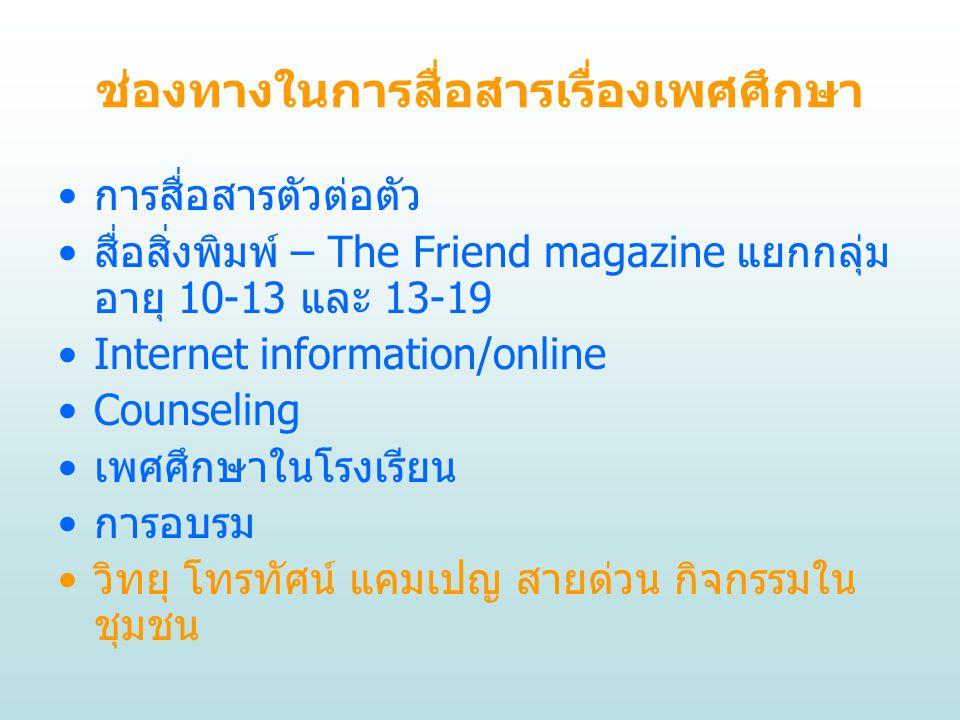 ช่องทางในการสื่อสารเรื่องเพศศึกษา การสื่อสารตัวต่อตัว สื่อสิ่งพิมพ์ – The Friend magazine แยกกลุ่ม อายุ 10-13 และ 13-19 Internet information/online Co