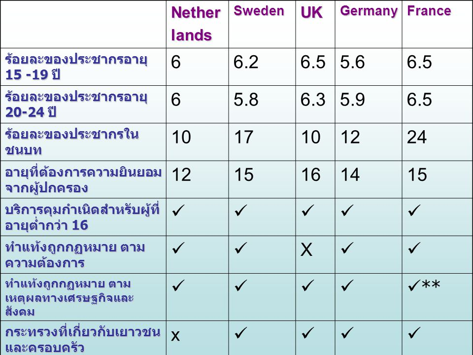 NetherlandsSwedenUKGermanyFrance Term ที่ใช้เรียก เพศศึกษา SFSRE SE ข้อบังคับว่าด้วย เรื่องเพศศึกษา x ปีที่เริ่มมีข้อบังคับ 19931955NA19681998 อายุที่เริ่มได้เรียน เพศศึกษา 12.1 11.313.1 มาตรฐานขั้นต่ำ ของเพศศึกษา x ** ใครทำหน้าที่สอน เพศศึกษา ครู มอบหมา ย ครู ทั่วไป ครูมอบ หมาย / จนท ครูมอบ หมาย / จนท ครูมอบ หมาย / จนท การมีส่วนร่วมของ NGOs