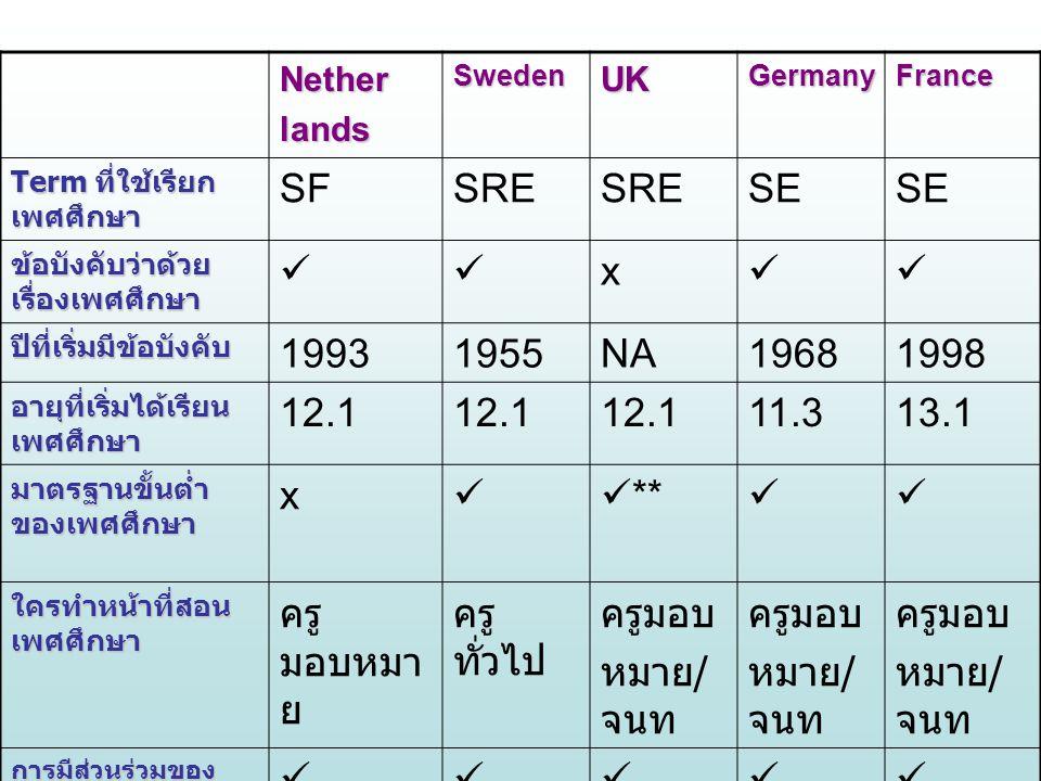 NetherlandsSwedenUKGermanyFrance Term ที่ใช้เรียก เพศศึกษา SFSRE SE ข้อบังคับว่าด้วย เรื่องเพศศึกษา x ปีที่เริ่มมีข้อบังคับ 19931955NA19681998 อายุที่