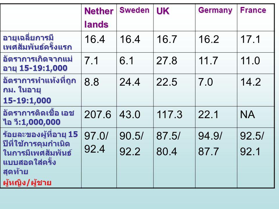 NetherlandsSwedenUKGermanyFrance อายุเฉลี่ยการมี เพศสัมพันธ์ครั้งแรก 16.4 16.716.217.1 อัตราการเกิดจากแม่ อายุ 15-19:1,000 7.16.127.811.711.0 อัตราการ