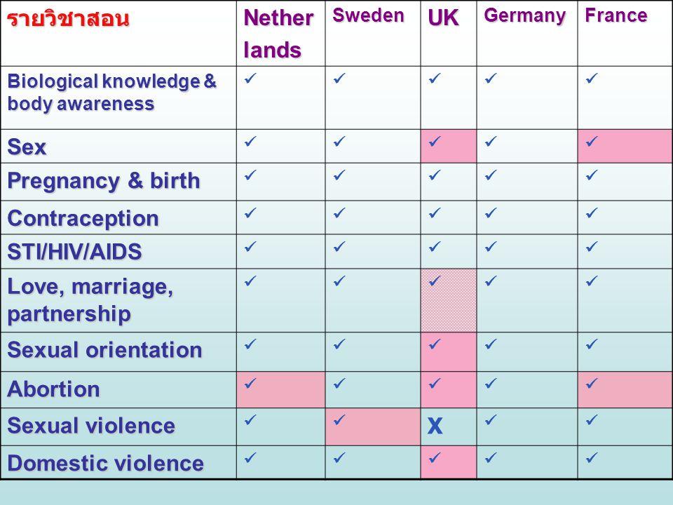 รายวิชาสอนNetherlandsSwedenUKGermanyFrance Biological knowledge & body awareness Sex Pregnancy & birth Contraception STI/HIV/AIDS Love, marriage, part