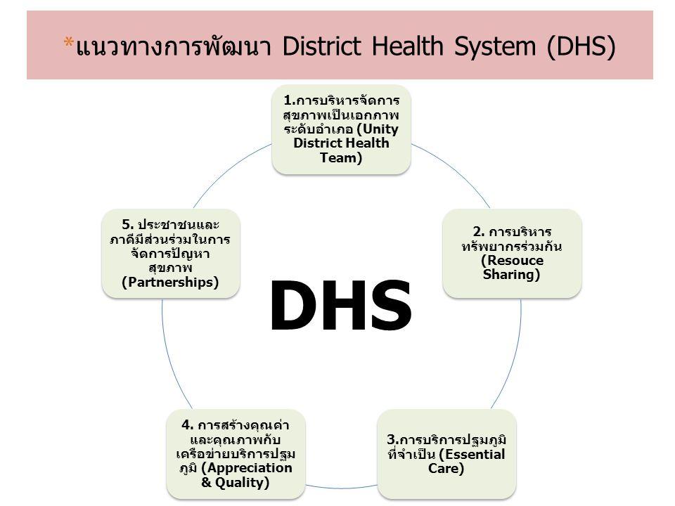 * แนวทางการพัฒนา District Health System (DHS) 1.การบริหารจัดการ สุขภาพเป็นเอกภาพ ระดับอำเภอ (Unity District Health Team) 2. การบริหาร ทรัพยากรร่วมกัน