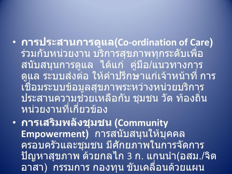 การประสานการดูแล (Co-ordination of Care) ร่วมกับหน่วยงาน บริการสุขภาพทุกระดับเพื่อ สนับสนุนการดูแล ได้แก่ คู่มือ / แนวทางการ ดูแล ระบบส่งต่อ ให้คำปรึกษาแก่เจ้าหน้าที่ การ เชื่อมระบบข้อมูลสุขภาพระหว่างหน่วยบริการ ประสานความช่วยเหลือกับ ชุมชน วัด ท้องถิ่น หน่วยงานที่เกี่ยวข้อง การเสริมพลังชุมชน (Community Empowerment) การสนับสนุนให้บุคคล ครอบครัวและชุมชน มีศักยภาพในการจัดการ ปัญหาสุขภาพ ด้วยกลไก 3 ก.