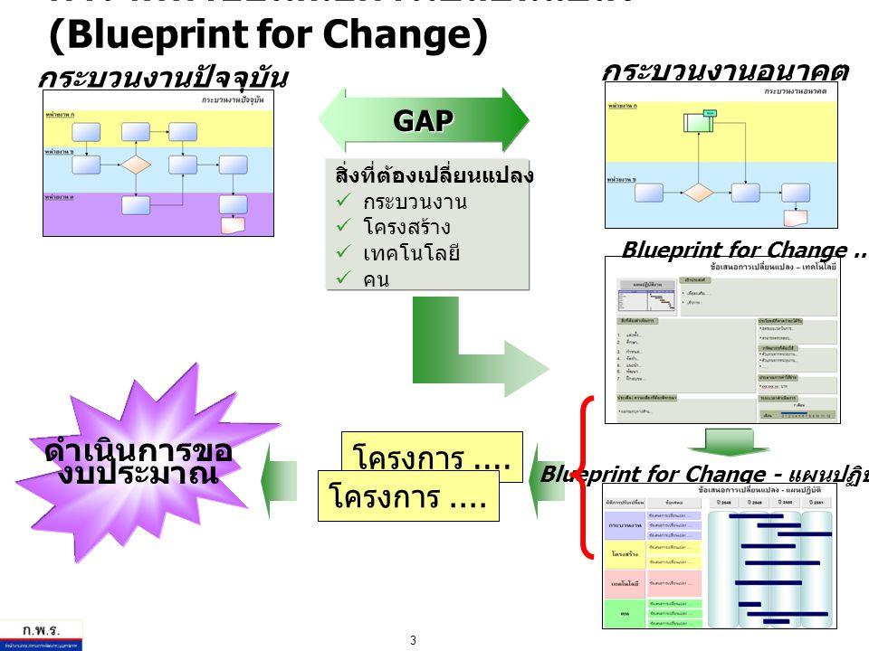 3 GAP สิ่งที่ต้องเปลี่ยนแปลง กระบวนงาน โครงสร้าง เทคโนโลยี คน ดำเนินการขอ งบประมาณ กระบวนงานปัจจุบัน กระบวนงานอนาคต Blueprint for Change - แผนปฏิบัติ