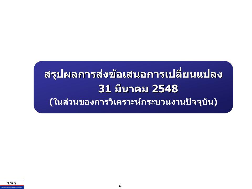 4 สรุปผลการส่งข้อเสนอการเปลี่ยนแปลง 31 มีนาคม 2548 ( ในส่วนของการวิเคราะห์กระบวนงานปัจจุบัน )