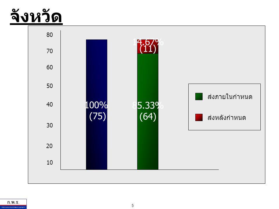 5 20 30 40 50 60 10 80 70 ส่งภายในกำหนด ส่งหลังกำหนด จังหวัด 85.33% (64) 14.67% (11) 100% (75)