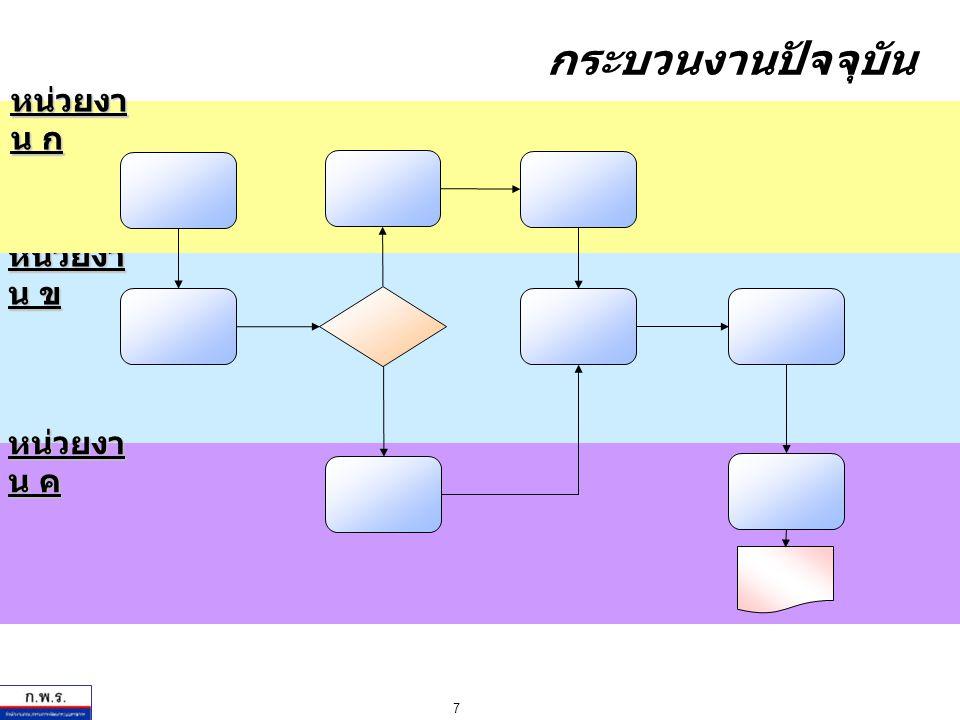 7 กระบวนงานปัจจุบัน หน่วยงา น ข หน่วยงา น ก หน่วยงา น ค