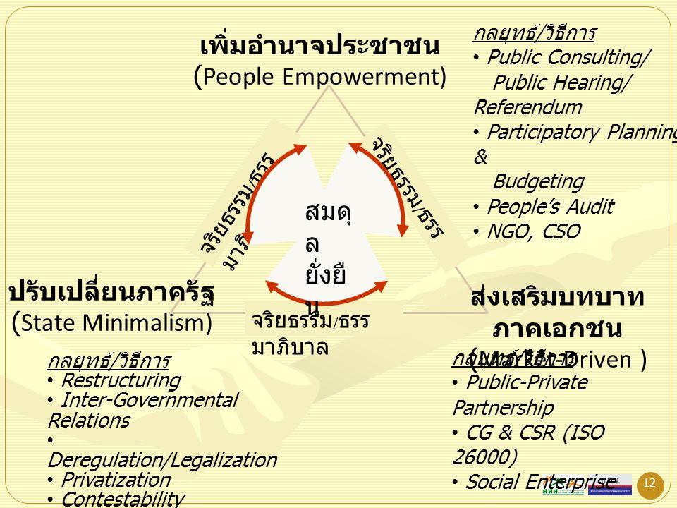 12 จริยธรรม / ธรร มาภิบาล เพิ่มอำนาจประชาชน (People Empowerment) ส่งเสริมบทบาท ภาคเอกชน (Market-Driven ) ปรับเปลี่ยนภาครัฐ (State Minimalism) สมดุ ล ย