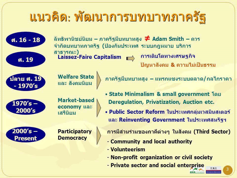 3 แนวคิด : พัฒนาการบทบาทภาครัฐ ศ. 16 - 18 ลัทธิพานิชย์นิยม – ภาครัฐมีบทบาทสูง ≠ Adam Smith – ควร จำกัดบทบาทภาครัฐ (ป้องกันประเทศ ระบบกฎหมาย บริการ สาธ