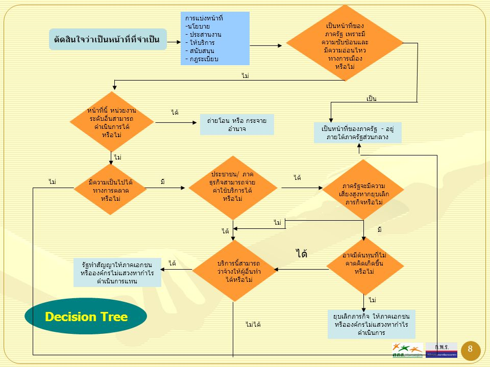 8 ตัดสินใจว่าเป็นหน้าที่ที่จำเป็น การแบ่งหน้าที่ -นโยบาย - ประสานงาน - ให้บริการ - สนับสนุน - กฎระเบียบ เป็นหน้าที่ของ ภาครัฐ เพราะมี ความซับซ้อนและ ม