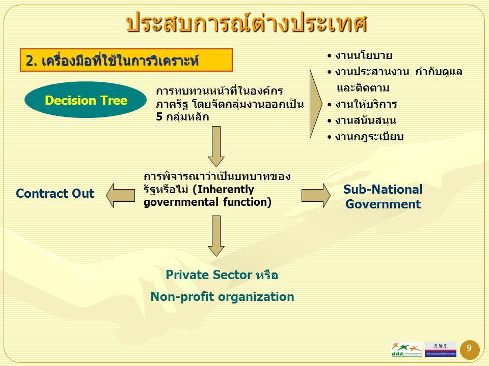 9 ประสบการณ์ต่างประเทศ 2. เครื่องมือที่ใช้ในการวิเคราะห์ Decision Tree การทบทวนหน้าที่ในองค์กร ภาครัฐ โดยจัดกลุ่มงานออกเป็น 5 กลุ่มหลัก งานนโยบาย งานป