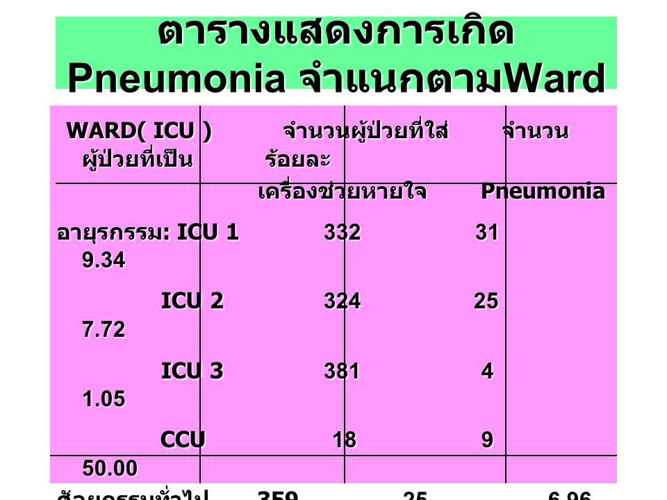 ตารางแสดงการเกิด Pneumonia จำแนกตาม Ward WARD( ICU ) จำนวนผู้ป่วยที่ใส่ จำนวน ผู้ป่วยที่เป็น ร้อยละ เครื่องช่วยหายใจ Pneumonia เครื่องช่วยหายใจ Pneumo