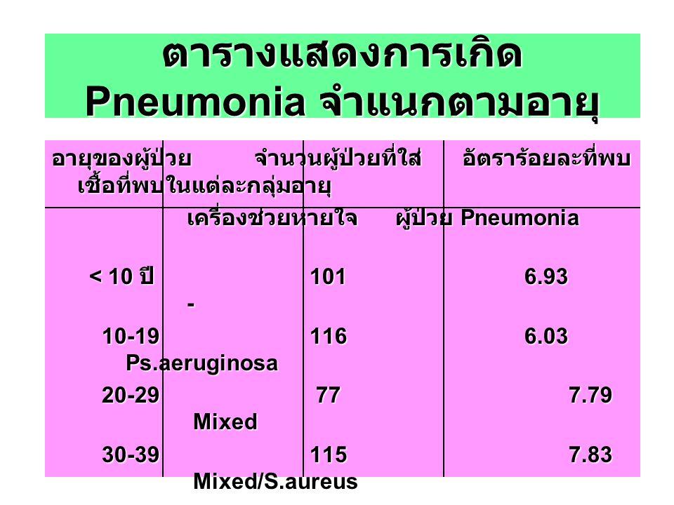 ตารางแสดงการเกิด Pneumonia จำแนกตามอายุ อายุของผู้ป่วย จำนวนผู้ป่วยที่ใส่ อัตราร้อยละที่พบ เชื้อที่พบในแต่ละกลุ่มอายุ เครื่องช่วยหายใจ ผู้ป่วย Pneumon