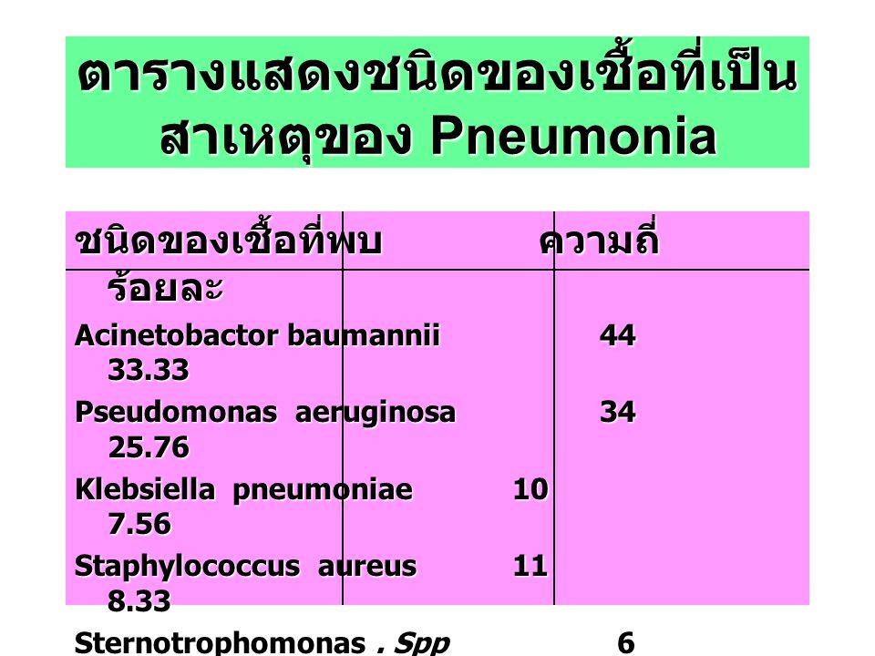 ตารางแสดงชนิดของเชื้อที่เป็น สาเหตุของ Pneumonia ชนิดของเชื้อที่พบ ความถี่ ร้อยละ Acinetobactor baumannii44 33.33 Pseudomonas aeruginosa34 25.76 Klebs