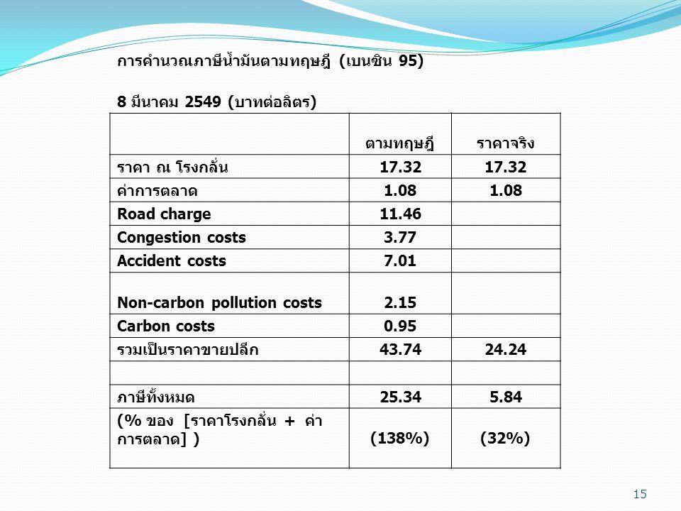 15 การคำนวณภาษีน้ำมันตามทฤษฎี ( เบนซิน 95) 8 มีนาคม 2549 ( บาทต่อลิตร ) ตามทฤษฎีราคาจริง ราคา ณ โรงกลั่น 17.32 ค่าการตลาด 1.08 Road charge11.46 Congestion costs3.77 Accident costs7.01 Non-carbon pollution costs2.15 Carbon costs0.95 รวมเป็นราคาขายปลีก 43.7424.24 ภาษีทั้งหมด 25.345.84 (% ของ [ ราคาโรงกลั่น + ค่า การตลาด ] ) (138%) (32%)